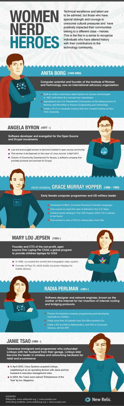 Female-nerd-heroes